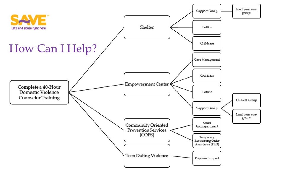 Volunteer Opportunities Graph